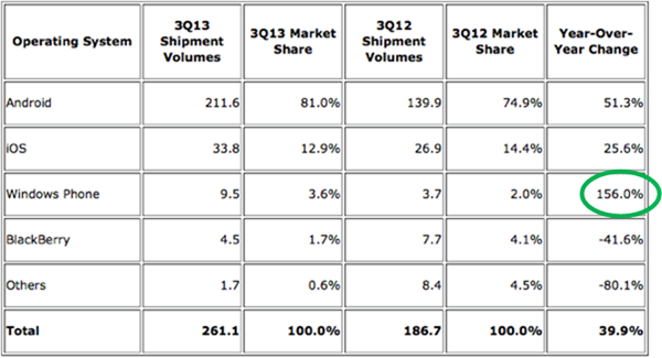 Shipments for Windows Phone devices for 3Q 2012