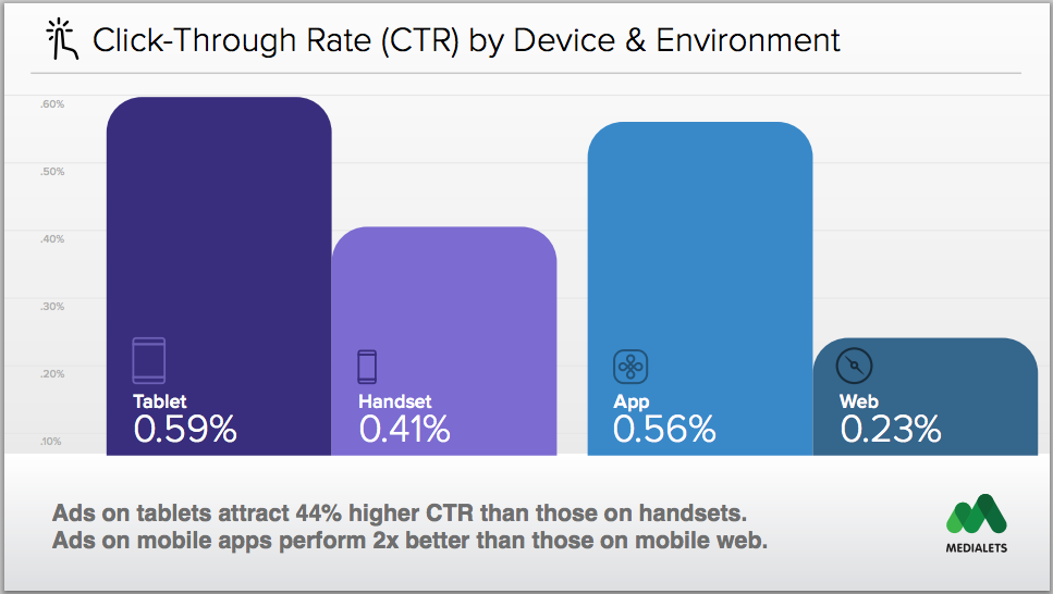 Ads on tablets attract 44% higher click through rate than those on handsets - Liquid State