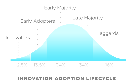 Innovation Diffusion Model: customer segments to download your app
