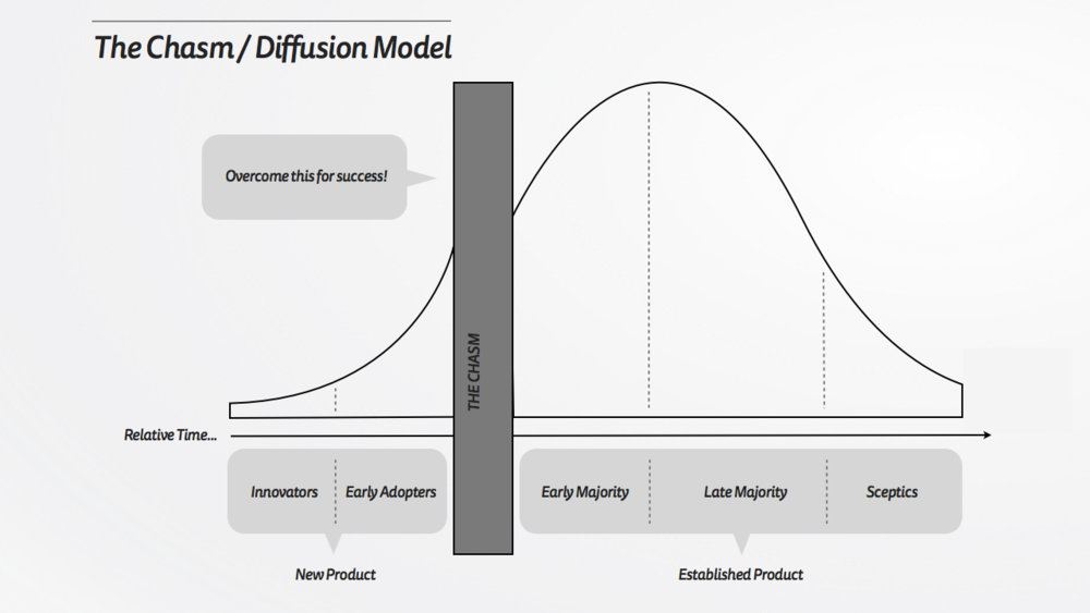 Liquid State - Chasm in Innovation Diffusion Model