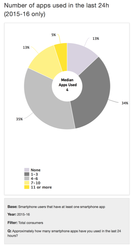 EY Report - median apps used