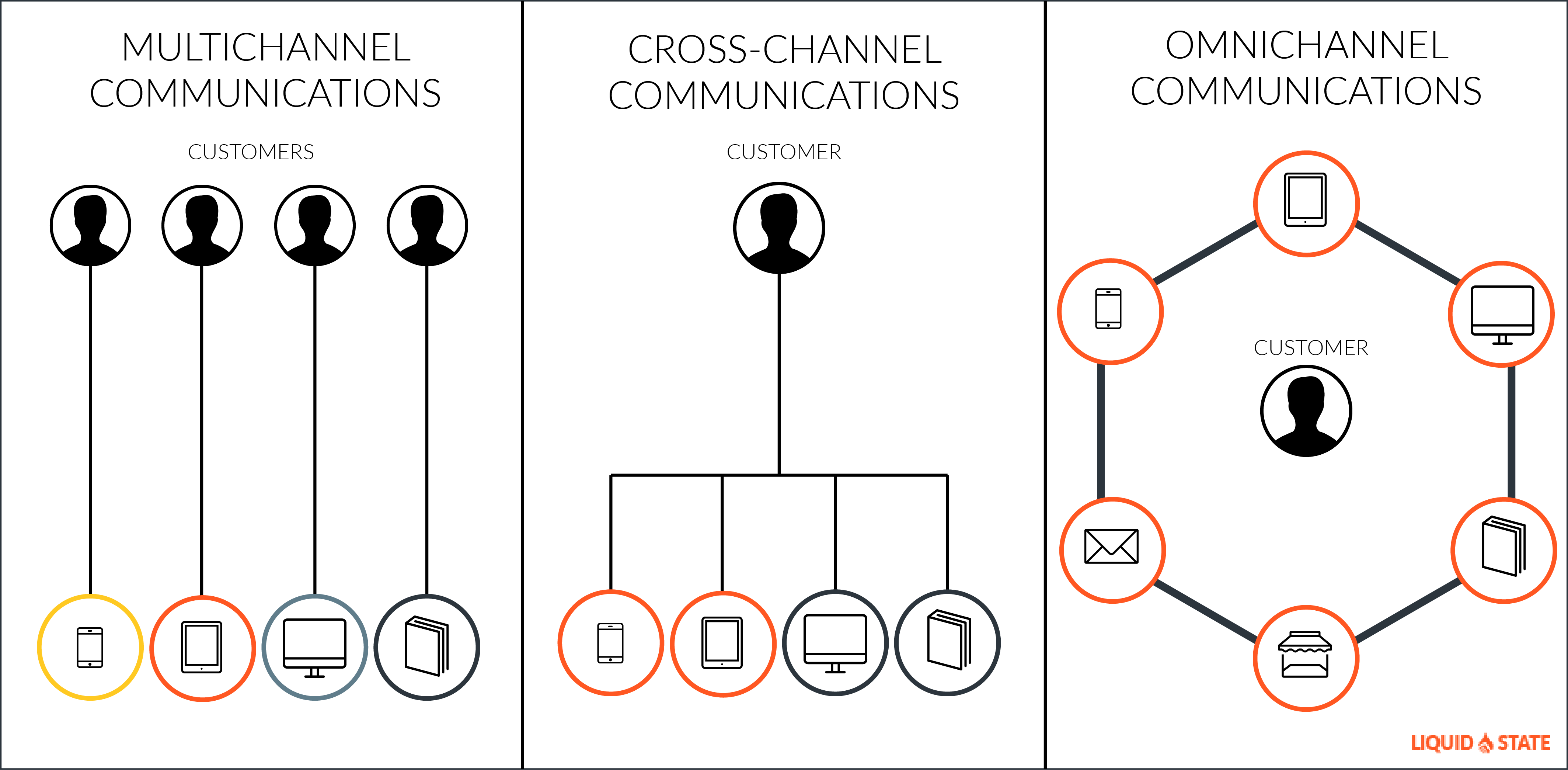 Multichannel Vs Omnichannel Communications Liquid State
