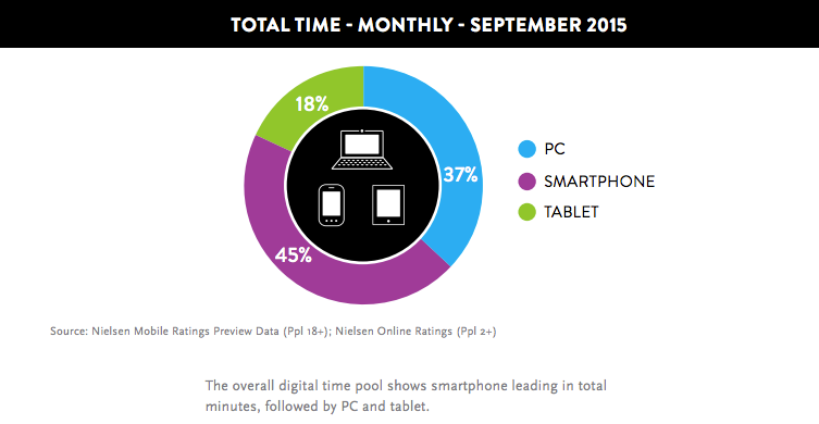 Time spent on devices