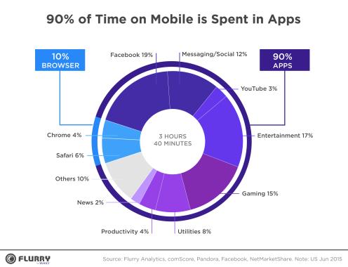 Mobile App vs Web Apps