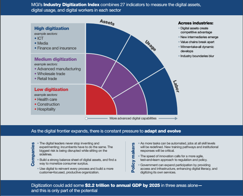 Industry Digitization Index