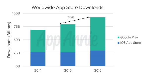 Worldwide App Store Downloads