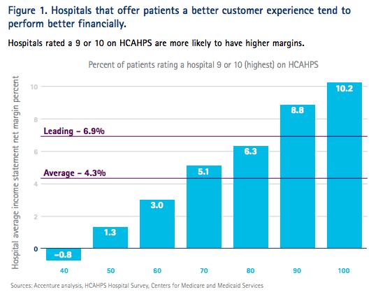 Accenture HCAHPS Patient Experience Survey