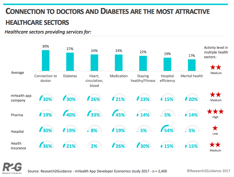Top Healthcare Sectors for mHealth