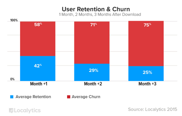 App User Retention & Churn