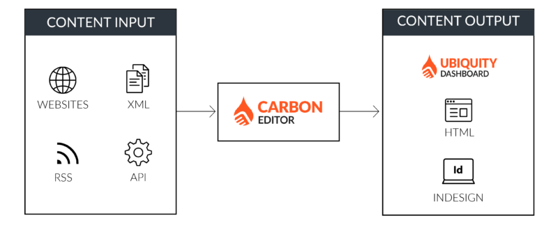 carbon_editor_synapsis_integrations