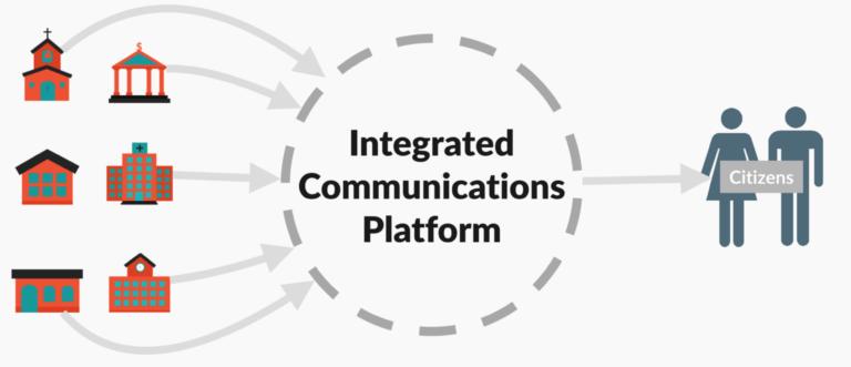 Integrated Communications Platform