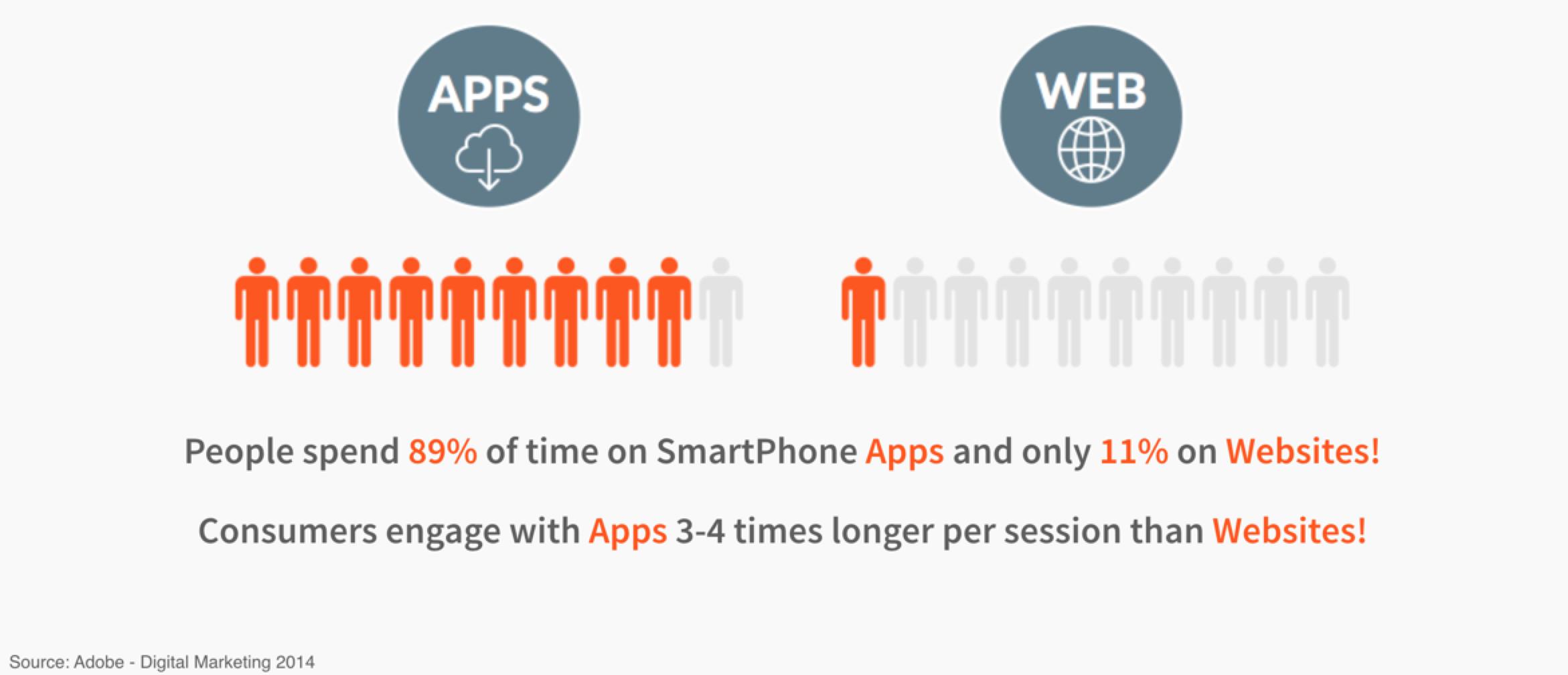 Smartphone Apps Statistics
