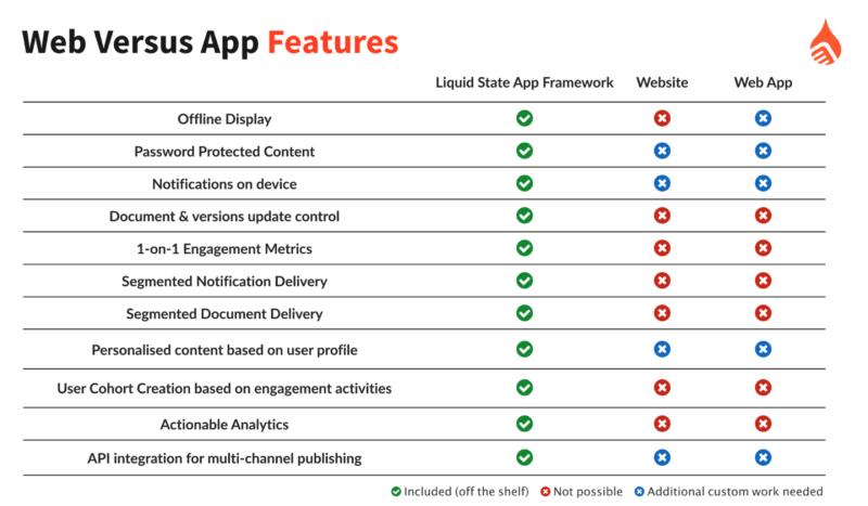 Web vs App Features